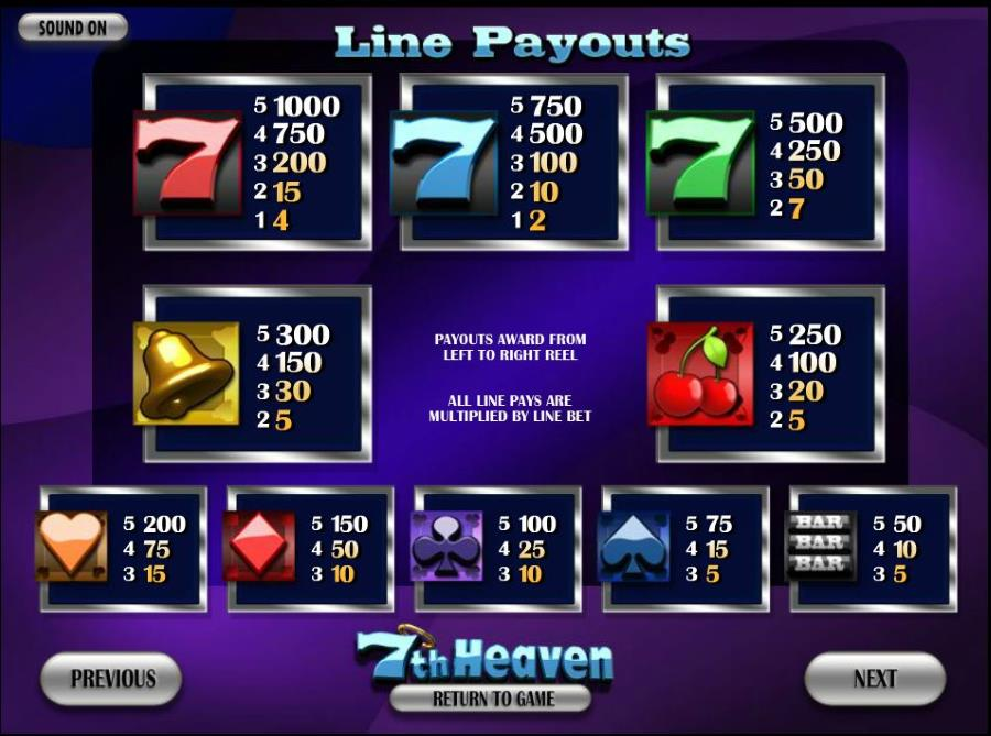 7th Heaven Symbols Pay table