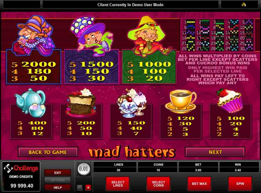 Mad hatters Symbols Pay Table