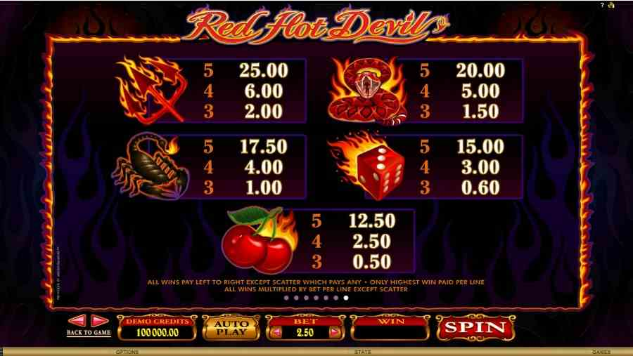 Red Hot Devil Symbols Pay table
