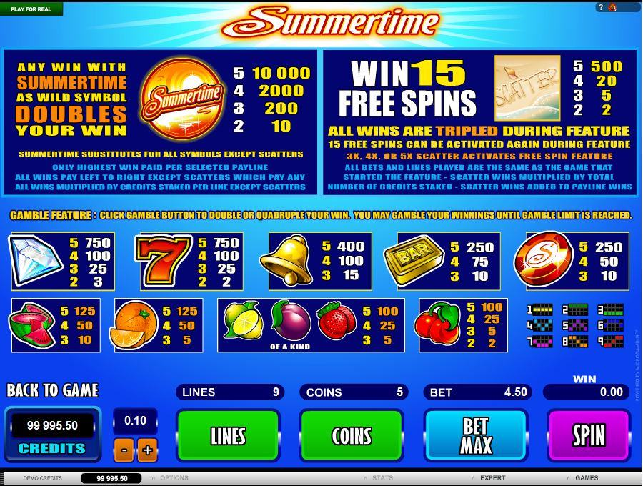 Summertime Symbols Pay Table
